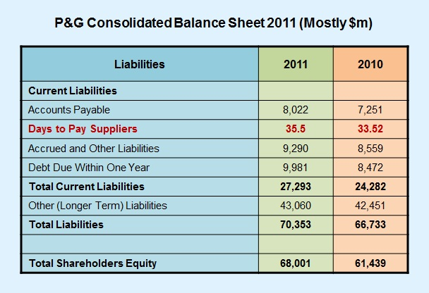 Current and Noncurrent Liabilities on the Balance Sheet