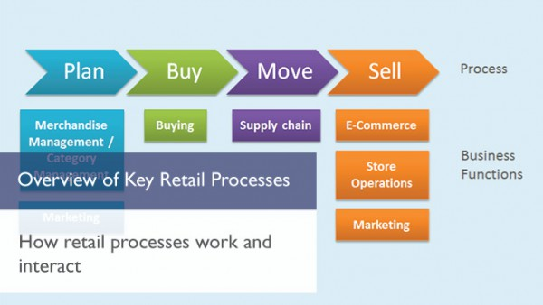 Overview Of Key Retail Processes Martec International