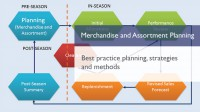 Merchandise and Assortment Planning