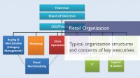 E-learning course covering retail organization structure