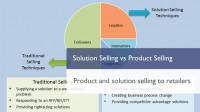 Solution Selling vs Product Selling